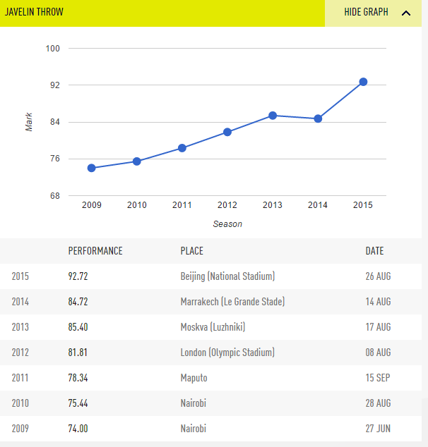 julias-yego-performance-graph-iaaf