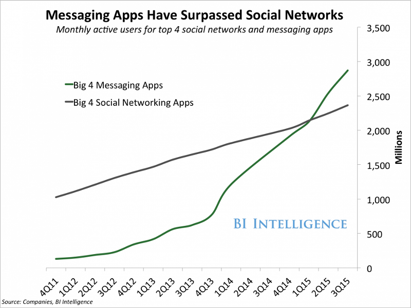 messaging-apps-surpass-social-network