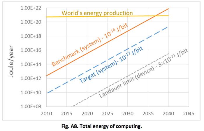 world's energy production