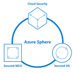 Microsoft Linux based OS: Azure Sphere