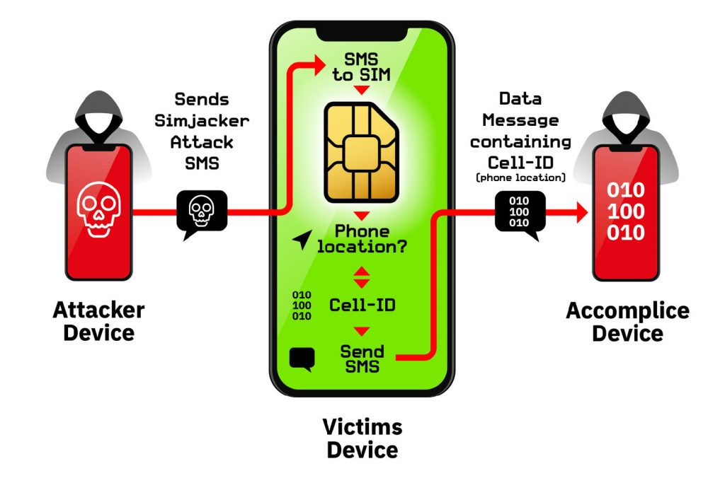 SIM-based attack used to spy on people!